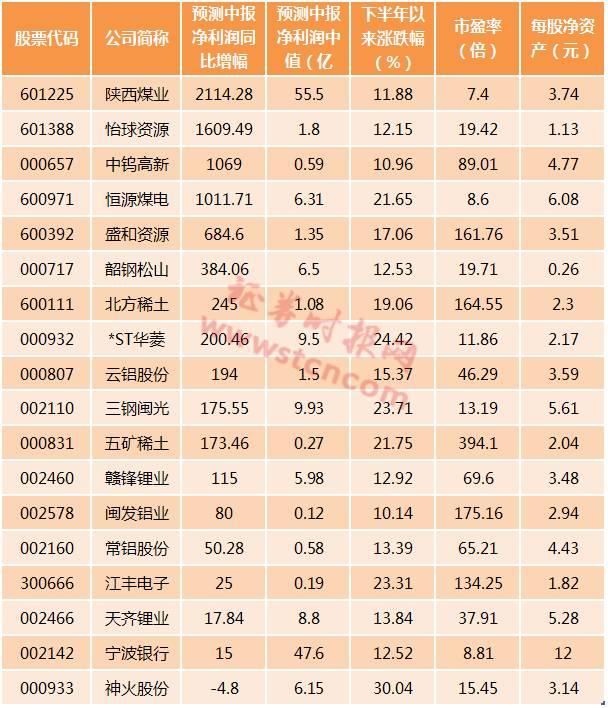(备注:每股净资产按照一季报数据计算)