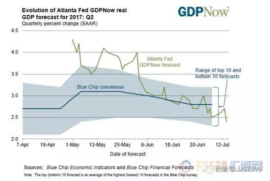 图上显示,亚特兰大联邦储备银行的GDPNow模型预测美国第二季度经济增长将下滑至2.4%。