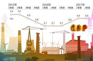2015年以来国内生产总值增速(季度同比)变化情况