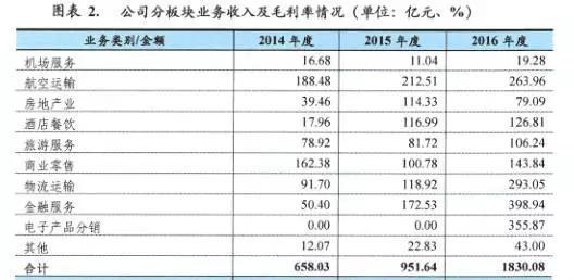海航集团有限公司2017年公司债券评级报告