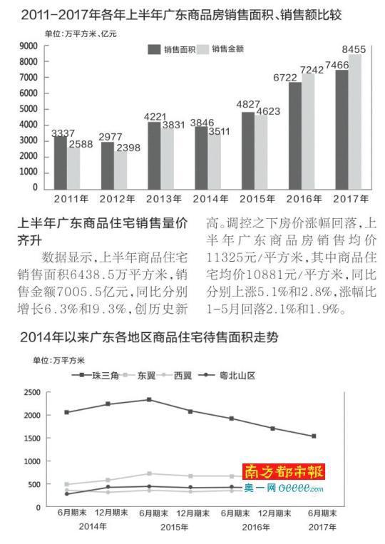 上半年广东商品房销售额创新高 库存创2014以来最低
