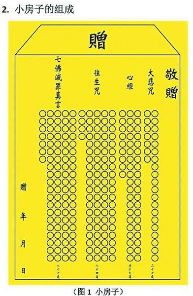 """信徒念经计数的黄纸被称为""""小房子""""。"""