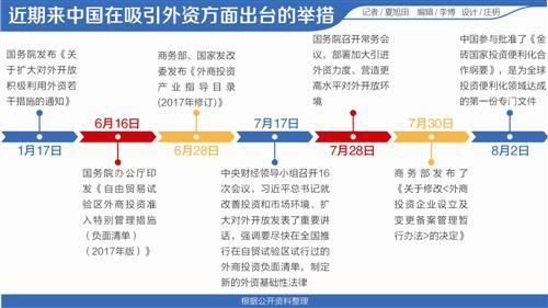 中国频频发招吸引外资 近两月政策密集发布