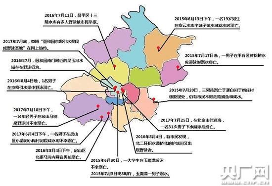 北京地区野泳变乱分布状况