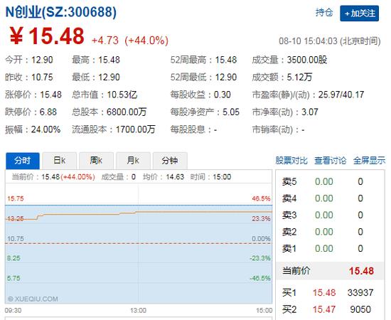 创业黑马上市首日股价走势图,来自雪球