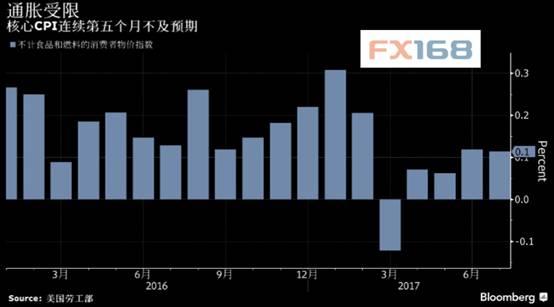 黄金交易--数据不佳联储加息预期降至低位 朝鲜局势仍力挺金价