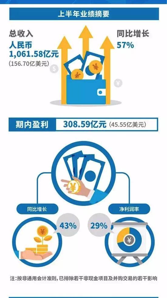 腾讯刚刚宣布:一天挣1.8亿 员工人均年薪近40万