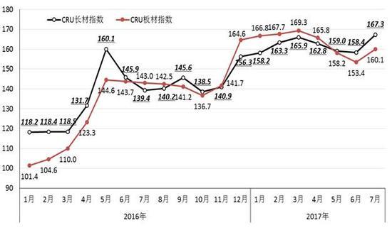 图4 2016-2017年7月cru国际长材和板材价格指数走势图图片