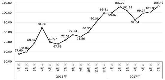 图1 2016-2017年7月cspi中国钢材价格指数走势图图片