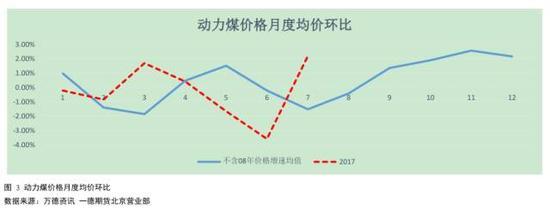 2017原煤产量、大秦线运量与季节性相对保持一致。
