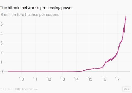 比特币网绕的算力,每秒600万terahash(比特币计量单位)