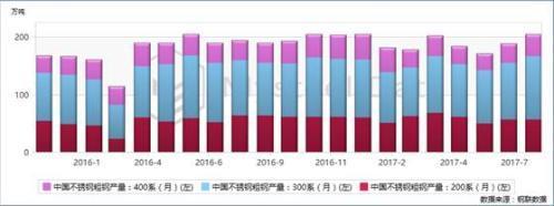 图:不锈钢产量继续增加