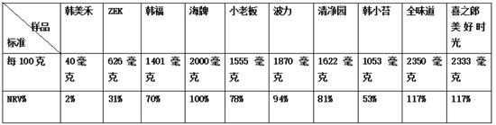 注:NRV指为产品琅绫擎供给的能量占到天天能量养分素参考值的百分比