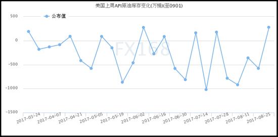 (API原油库存变化,来源:FX168财经网)
