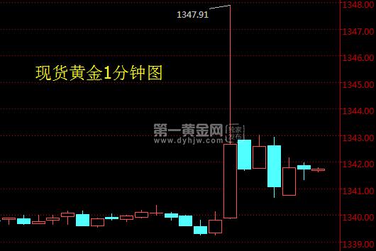 美元指数在跌至91.64后再次反弹至92.04的位置,如下图所示。
