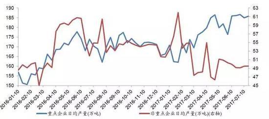 重点企业与非重点企业钢铁日均产量