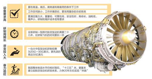 中国商用飞机有限责任公司共同出资组建的中国航空发动机集团应势而生