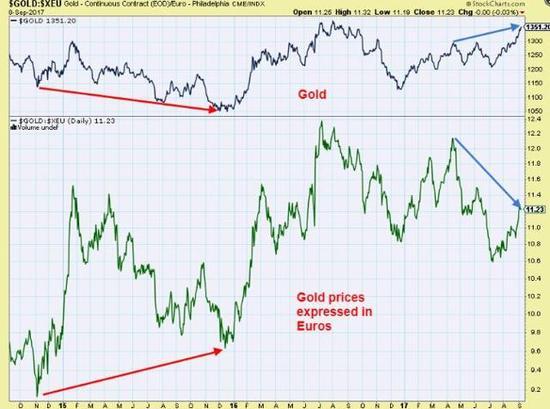 在2015年年末到2016年间,美元计金价震荡走低,但欧元计金价却有走高,在这之后黄金市场就逆转进入了回升状态。