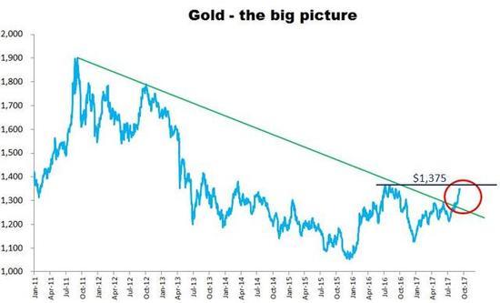 不过目前来看,黄金市场显然是先进入了盘整/稳固的状态。