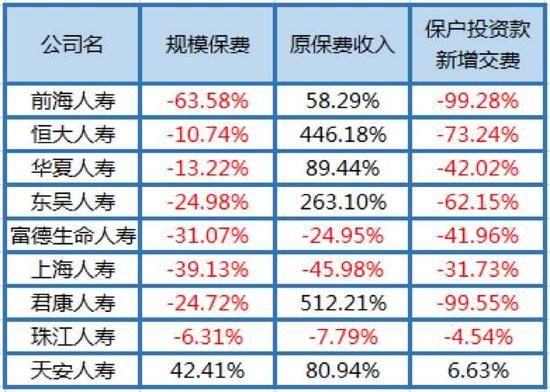 9家保险公司前7月数据同比变化情况