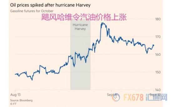 飓风袭击只是小插曲 料挡不住美联储缩表步伐