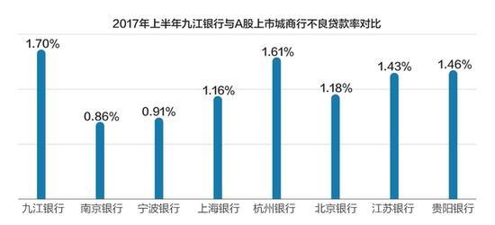 九江银行赴港上市获批 上半年不良率超A股城商行北新观察