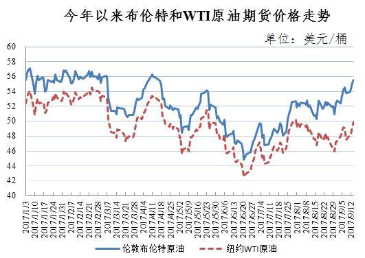 油价迎年内第7次上调 明起每升油涨7分
