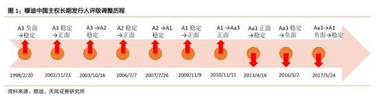 杠杆交易--标普下调中国评级 对资本市场有何影响?