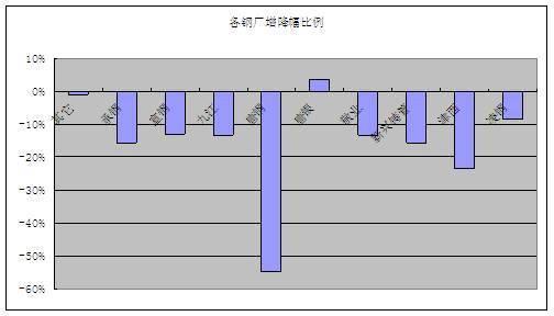 从各库的统计情况来看,本周各库基本维持下降,下降在0.05-1.3万吨。