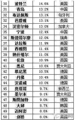 图2.2016年胡润全球房价涨幅前50大城市 图表来源|胡润研究院