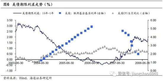 3. 扁平曲线对经济的影响