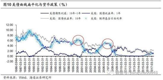 4.2. 货币政策难松,扁平甚至倒挂将延续