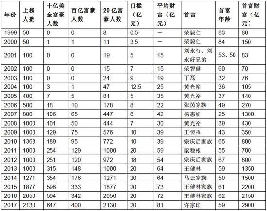 胡润百富榜:许家印2900亿首次登顶私服传奇网站单职业首富(附全文)