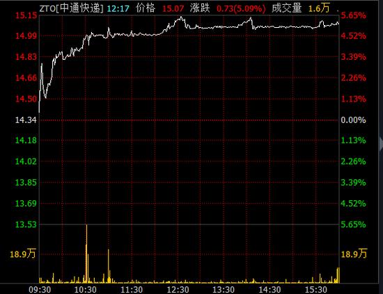中通韵达宣布涨价 5大快递公司市值上涨117.6亿