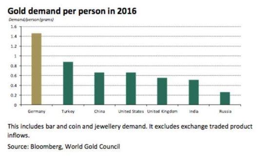 从人均黄金需求来看,德国远超中印两大黄金需求国,占到全球第一。