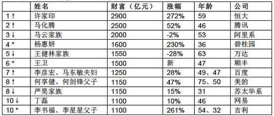 ↑对比去年排名上升;↓对比去年排名下降;*对比去年新进入前十名来源:《36计·胡润百富榜2017》