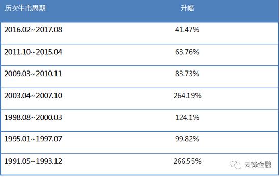 来源:彭博,云锋金融整理