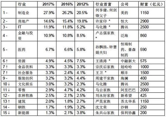 -对比去年排名不变;↑对比去年排名上升; ↓对比去年排名下降;*对比去年新的行业首富来源:《36计·胡润百富榜2017》
