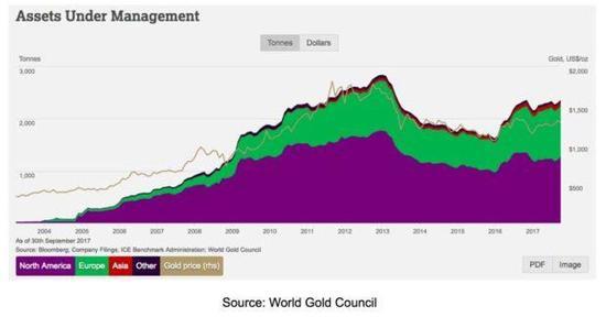 全球黄金ETF的持有量从2004年开始,至今已经增持到了2300吨。