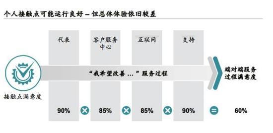 图片来源:麦肯锡中国银行业转型与创新系列白皮书