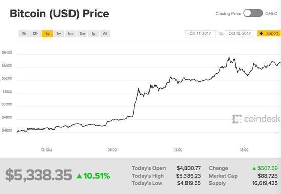 投资者们对比特币信心十足,似乎依然忘记了不久前的负面消息。9月初中国发布监管禁令,随后比特币价格暴跌。