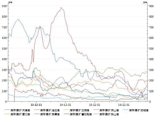 图3,数据来源于wind资讯
