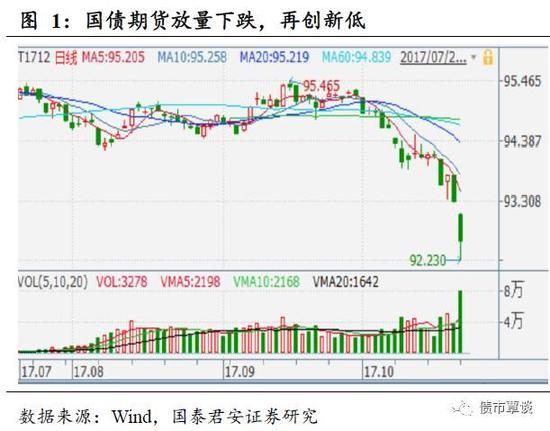国泰君安:债市已现超跌 但超跌并不是抄底理由