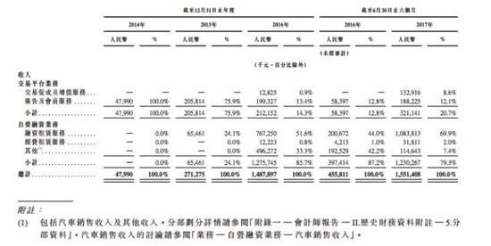 易鑫在招股书中也说的很清楚,在交易平台和自营金融两大业务分部中,交易平台业务增速较快,但目前大部分收入来自自营融资业务。