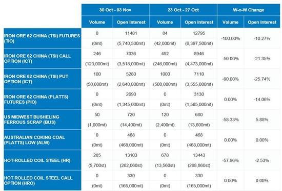 铁矿石期货 (TIO) 和期权 (ICT) 的每周交易量表现