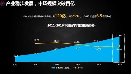 數據來源:中國音像與数字出版協會《2016 年度中國数字閱讀白皮書》