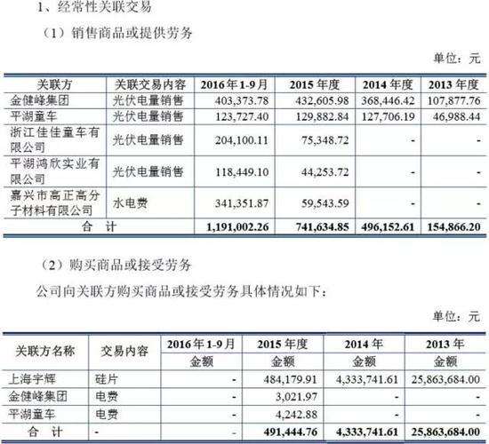浙江鸿禧IPO:违规票据7亿 五大客户与五大供应商重合