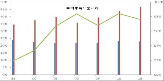 資料來源:世界銀行資料庫,中泰研究所王曉東供圖