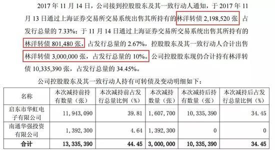 林洋转债遭大股东抛售:净赚近7000万 股东无风险套利