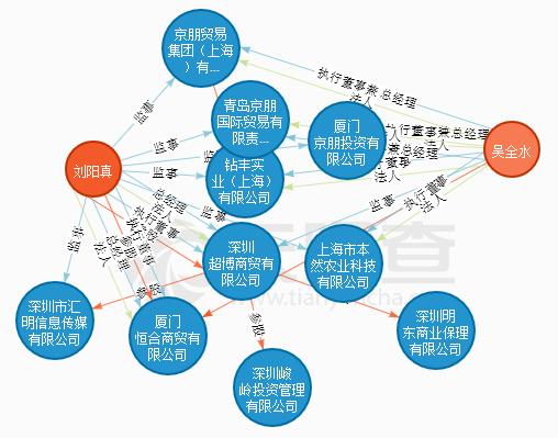 此外,自媒體此前也曾報導,東宏金融的擔保公司——廈門宜宏擔保有限公司很可能是平台注冊的一個殻公司。